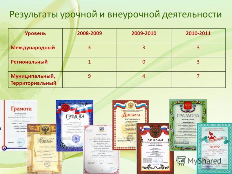 Результаты урочной и внеурочной деятельности Уровень2008-20092009-20102010-2011 Международный333 Региональный103 Муниципальный, Территориальный 947