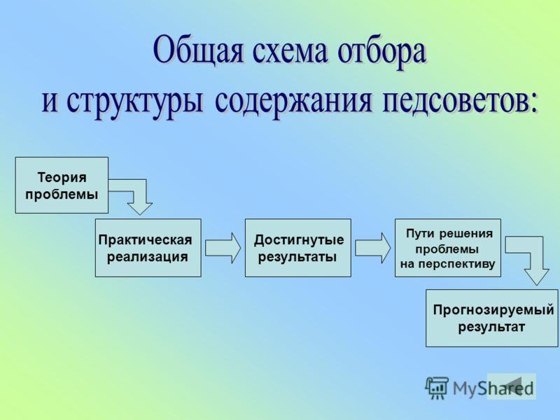 Теория проблемы Практическая реализация Достигнутые результаты Пути решения проблемы на перспективу Прогнозируемый результат