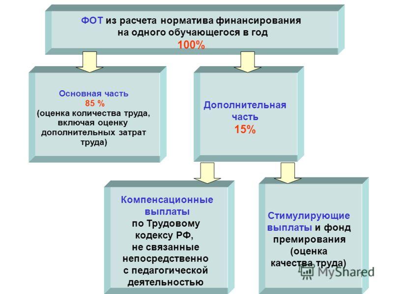 12 ФОТ из расчета норматива финансирования на одного обучающегося в год 100% Основная часть 85 % (оценка количества труда, включая оценку дополнительных затрат труда) Дополнительная часть 15% Компенсационные выплаты по Трудовому кодексу РФ, не связан