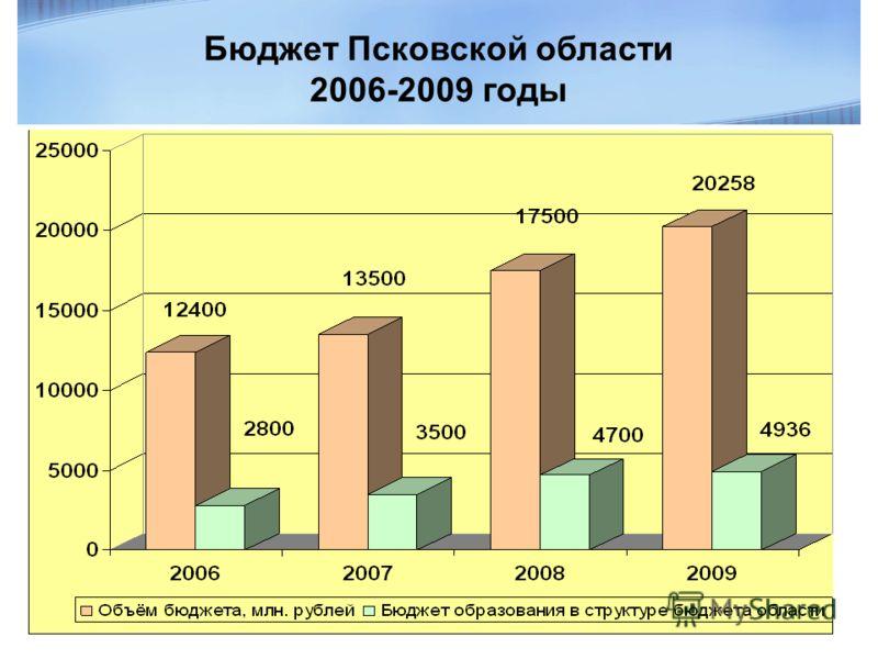 Бюджет Псковской области 2006-2009 годы