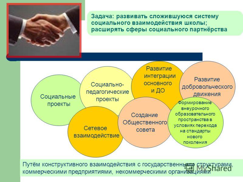 Задача: развивать сложившуюся систему социального взаимодействия школы; расширять сферы социального партнёрства Путём конструктивного взаимодействия с государственными структурами, коммерческими предприятиями, некоммерческими организациями Социальные