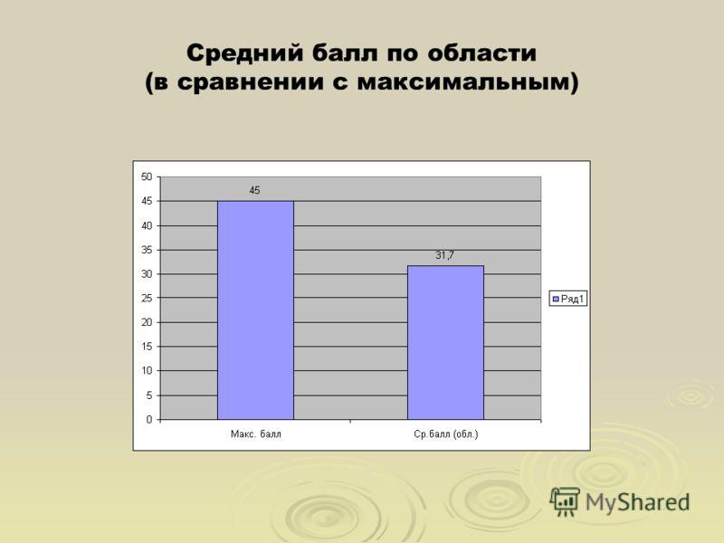 Средний балл по области (в сравнении с максимальным)