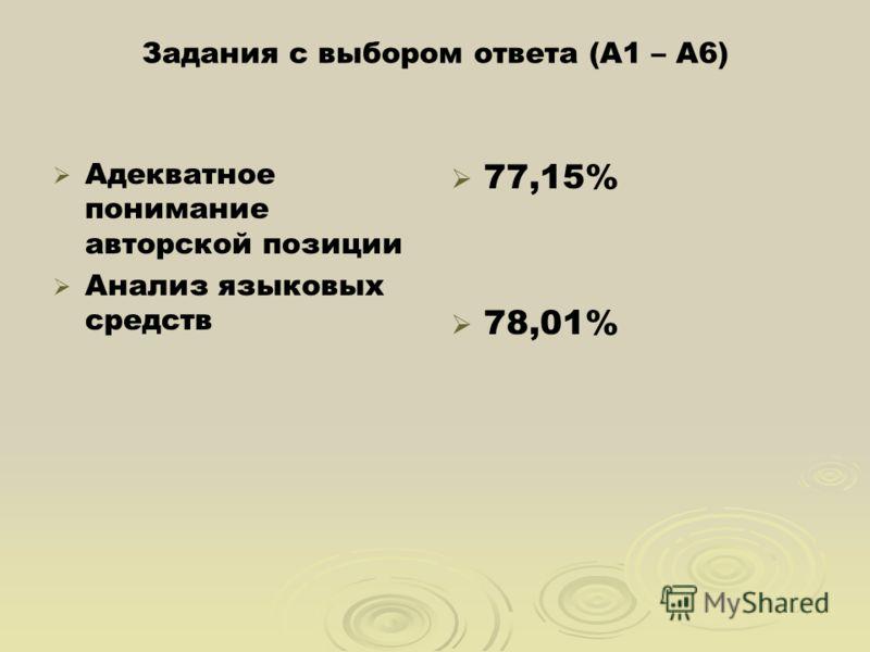 Задания с выбором ответа (А1 – А6) Адекватное понимание авторской позиции Анализ языковых средств 77,15% 78,01%