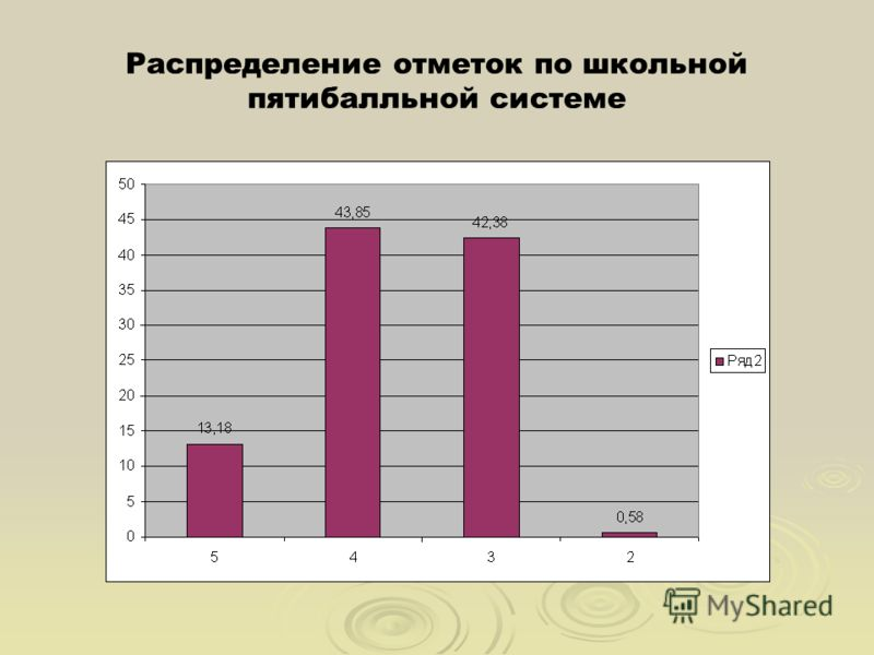 Распределение отметок по школьной пятибалльной системе