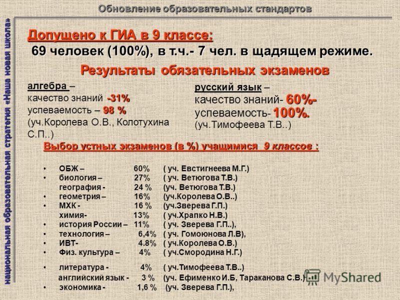 Выбор устных экзаменов (в %) учащимися 9 классов : ОБЖ – 60% ( уч. Евстигнеева М.Г.) биология – 27% ( уч. Ветюгова Т.В.) география - 24 % (уч. Ветюгова Т.В.) геометрия – 16%(уч.Королева О.В..) МХК - 16 % (уч.Зверева Г.П.) химия- 13% ( уч.Храпко Н.В.)