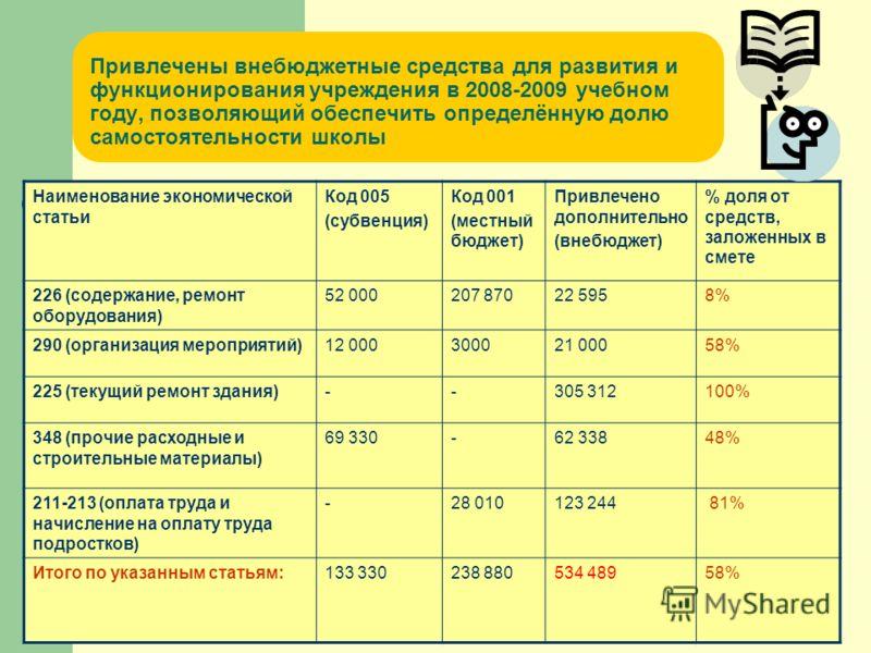 Привлечены внебюджетные средства для развития и функционирования учреждения в 2008-2009 учебном году, позволяющий обеспечить определённую долю самостоятельности школы Наименование экономической статьи Код 005 (субвенция) Код 001 (местный бюджет) Прив