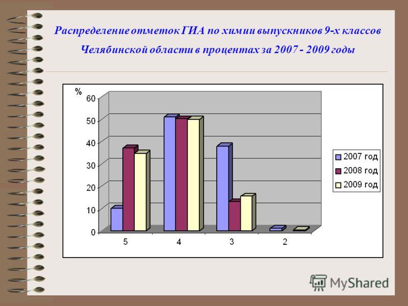 Распределение отметок ГИА по химии выпускников 9-х классов Челябинской области в процентах за 2007 - 2009 годы