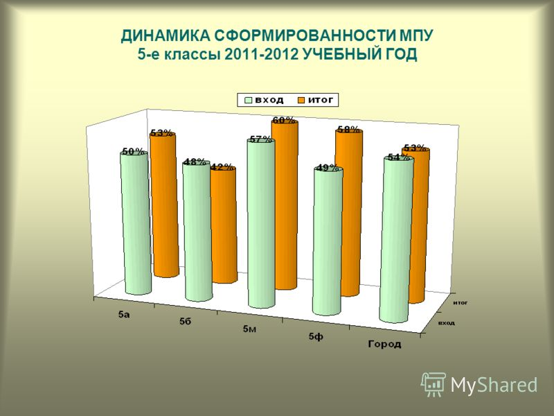 ДИНАМИКА СФОРМИРОВАННОСТИ МПУ 5-е классы 2011-2012 УЧЕБНЫЙ ГОД