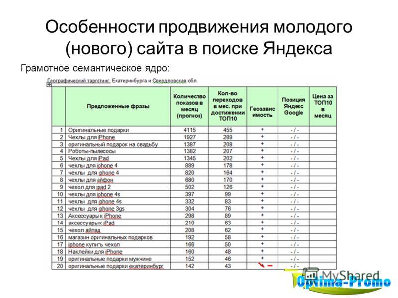 Особенности продвижения молодого (нового) сайта в поиске Яндекса Грамотное семантическое ядро:
