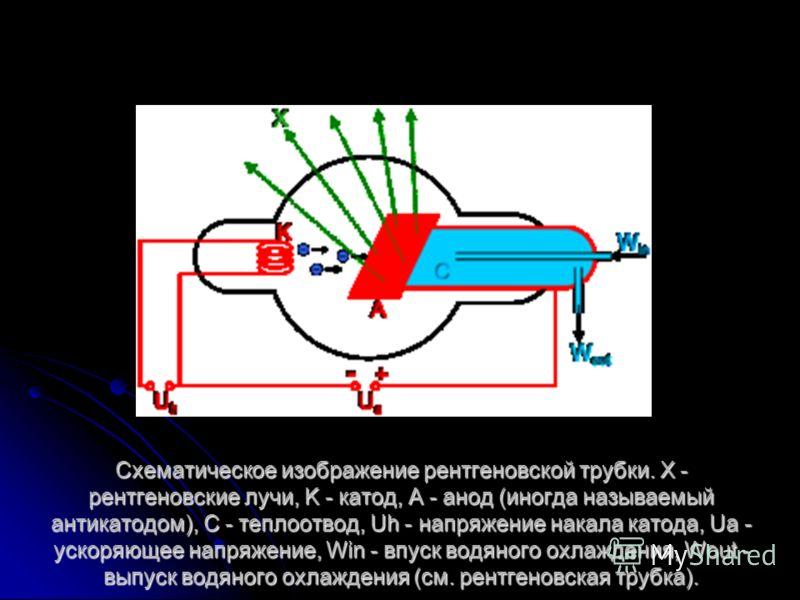 Схематическое изображение рентгеновской трубки. X - рентгеновские лучи, K - катод, А - анод (иногда называемый антикатодом), С - теплоотвод, Uh - напряжение накала катода, Ua - ускоряющее напряжение, Win - впуск водяного охлаждения, Wout - выпуск вод