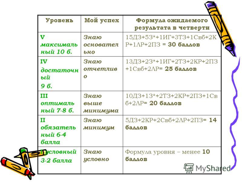 УровеньМой успехФормула ожидаемого результата в четверти V максималь ный 10 б. Знаю основател ьно 15ДЗ+5З*+1ИГ+3ТЗ+1Свб+2К Р+1ЛР+2ПЗ = 30 баллов IV достаточн ый 9 б. Знаю отчетлив о 13ДЗ+2З*+1ИГ+2ТЗ+2КР+2ПЗ +1Свб+2ЛР= 25 баллов III оптималь ный 7-8 б