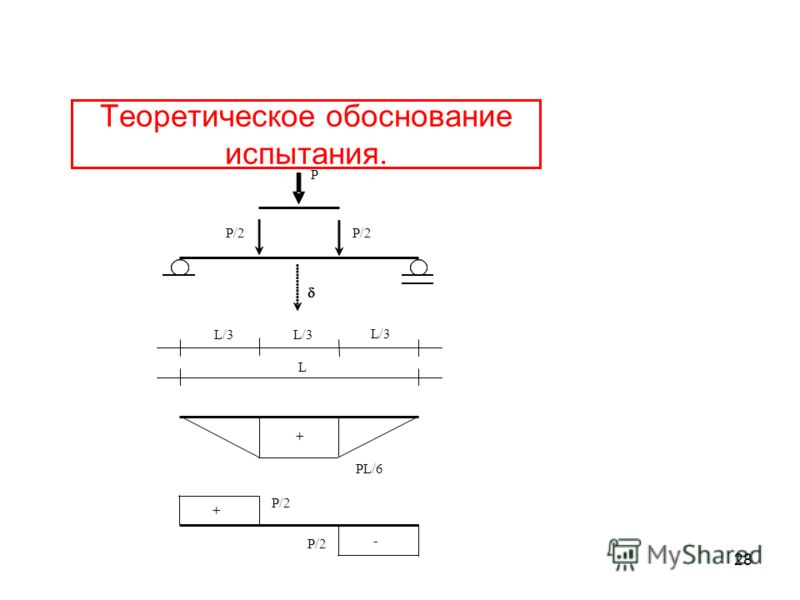 28 Теоретическое обоснование испытания. L/3 L P P/2 + PL/6 + - P/2