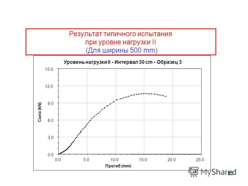 30 Результат типичного испытания при уровне нагрузки II (Для ширины 500 mm) Уровень нагрузки II - Интервал 30 cm - Образец 3 0.0 3.0 6.0 9.0 12.0 15.0 0.05.010.015.020.025.0 Прогиб (mm) Сила (kN)