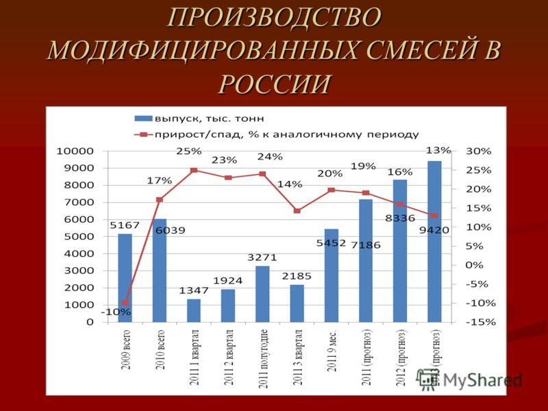 ПРОИЗВОДСТВО МОДИФИЦИРОВАННЫХ СМЕСЕЙ В РОССИИ