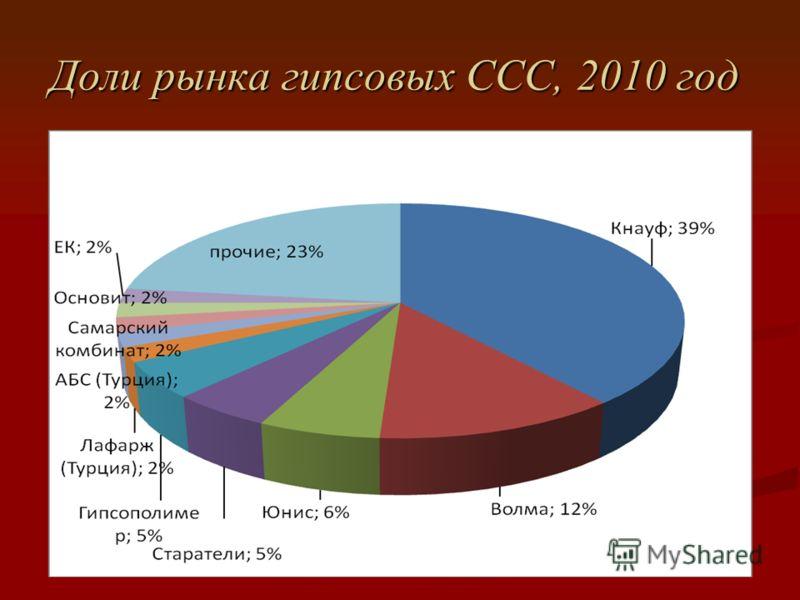 Доли рынка гипсовых ССС, 2010 год Доли рынка гипсовых ССС, 2010 год