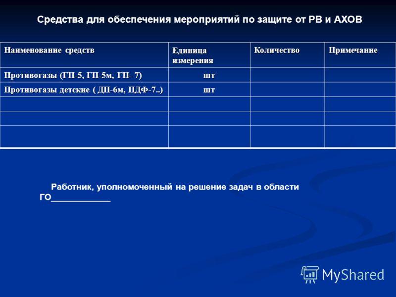 Наименование средств Единица измерения КоличествоПримечание Противогазы (ГП-5, ГП-5м, ГП- 7) шт Противогазы детские ( ДП-6м, ПДФ-7..) шт Работник, уполномоченный на решение задач в области ГО____________ Средства для обеспечения мероприятий по защите