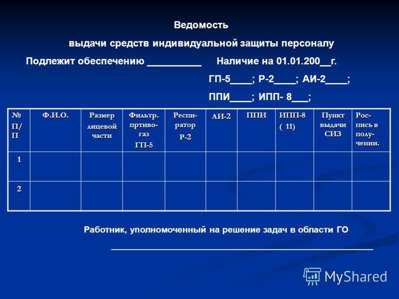 Ведомость выдачи средств индивидуальной защиты персоналу Подлежит обеспечению __________ Наличие на 01.01.200__г. ГП-5____; Р-2____; АИ-2____; ППИ____; ИПП- 8___; П/ П Ф.И.О.Размер лицевой части Фильтр. пртиво- газ ГП-5 Респи- ратор Р- 2 АИ- 2 ППИИПП