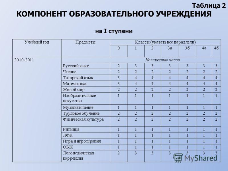 Таблица 2 КОМПОНЕНТ ОБРАЗОВАТЕЛЬНОГО УЧРЕЖДЕНИЯ на I ступени Учебный годПредметыКлассы (указать все параллели) 0123а3б4а4б 2010-2011 Количество часов Русский язык2333333 Чтение2222222 Татарский язык3444444 Математика3444444 Живой мир2222222 Изобразит
