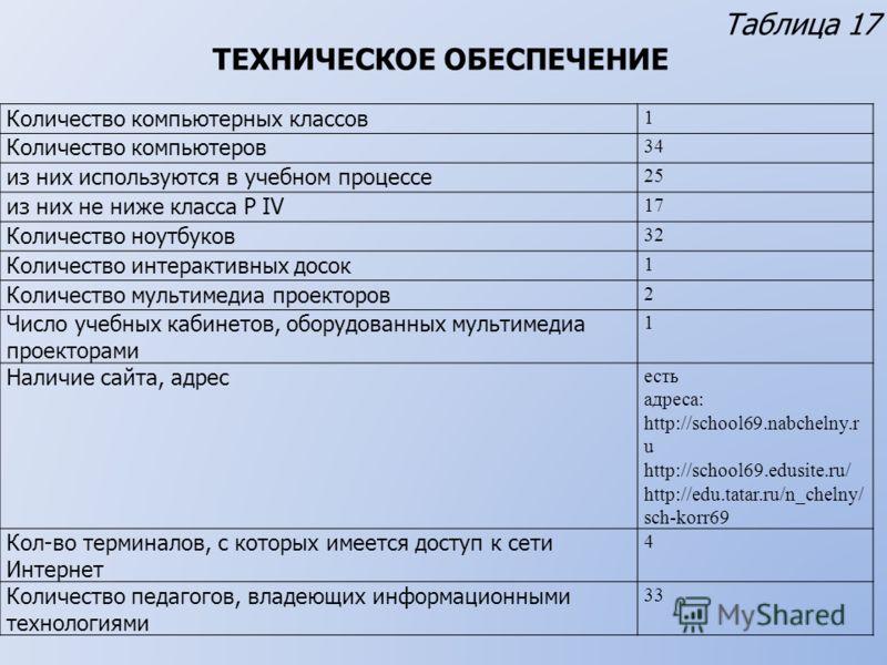 Таблица 17 ТЕХНИЧЕСКОЕ ОБЕСПЕЧЕНИЕ Количество компьютерных классов 1 Количество компьютеров 34 из них используются в учебном процессе 25 из них не ниже класса P IV 17 Количество ноутбуков 32 Количество интерактивных досок 1 Количество мультимедиа про