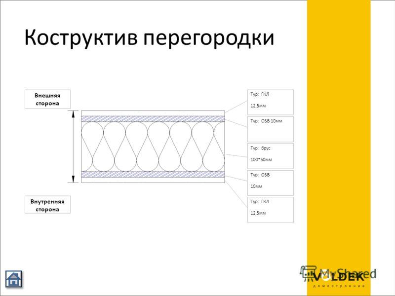 Коструктив перегородки Typ: OSB 10мм Typ: OSB 10мм Typ: брус 100*50мм Typ: ГКЛ 12,5мм Typ: ГКЛ 12,5мм Внутренняя сторона Внешняя сторона