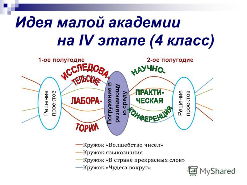 Идея малой академии на IV этапе (4 класс) Решение проектов Погружение в развивающу ю среду Решение проектов 1-ое полугодие2-ое полугодие