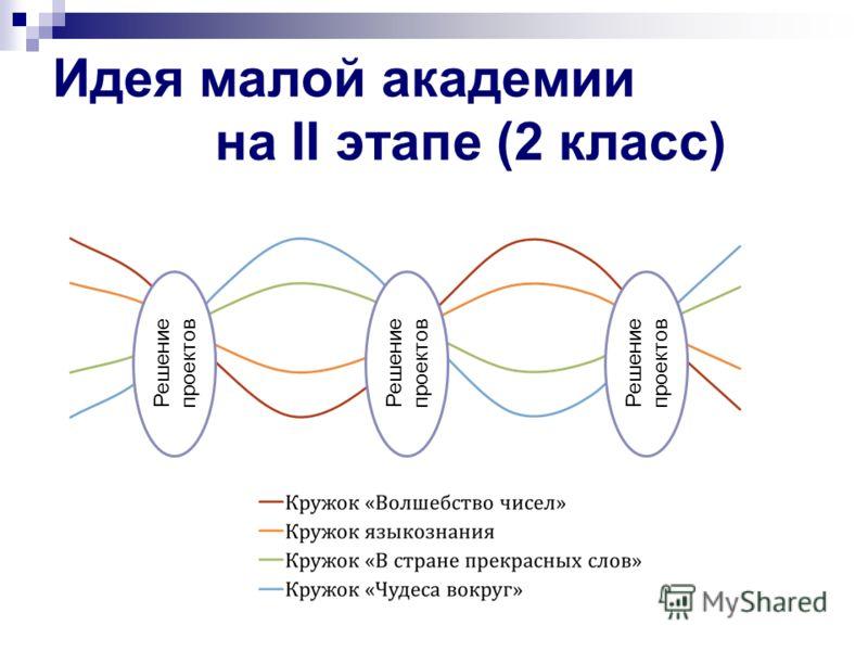Идея малой академии на II этапе (2 класс) Решение проектов