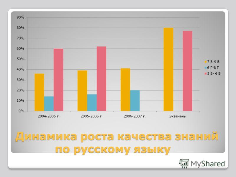 Динамика роста качества знаний по русскому языку