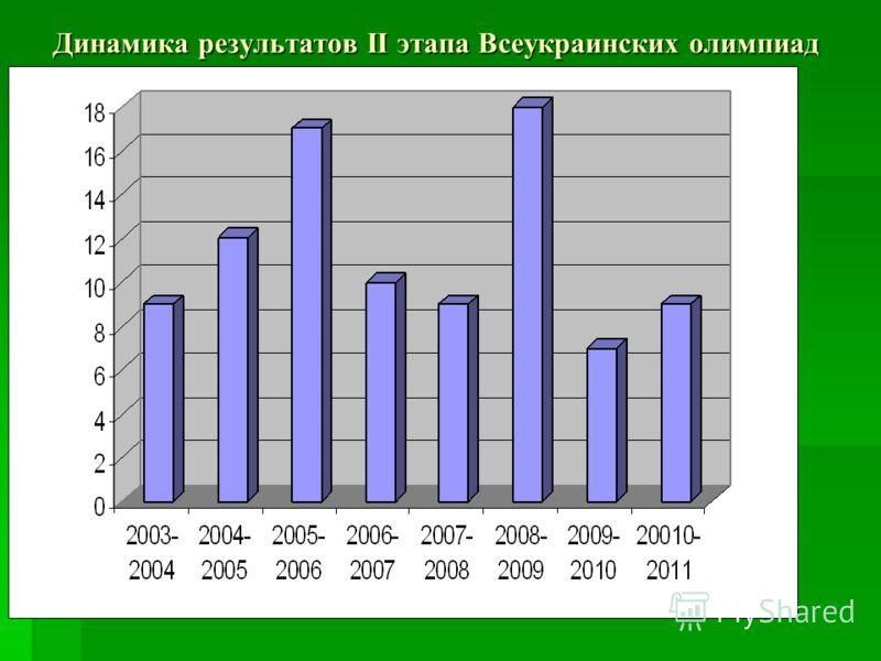 Динамика результатов II этапа Всеукраинских олимпиад