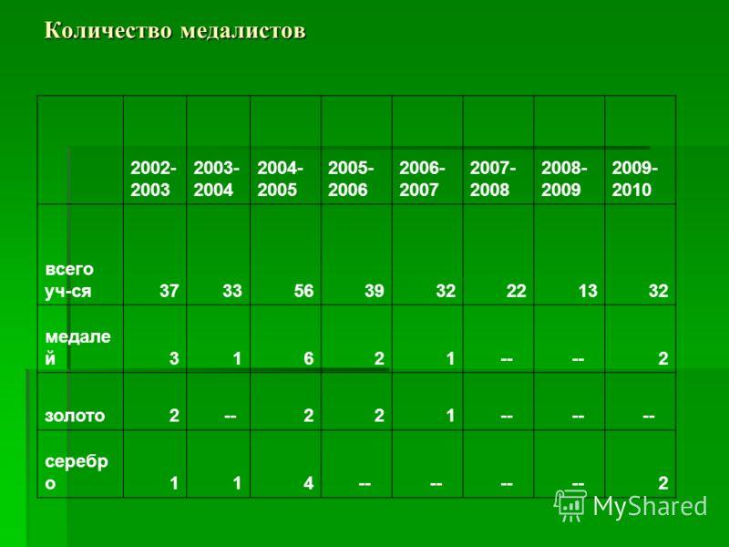 Количество медалистов 2002- 2003 2003- 2004 2004- 2005 2005- 2006 2006- 2007 2007- 2008 2008- 2009 2009- 2010 всего уч-ся3733563932221332 медале й31621 -- 2 золото2 --221 серебр о114 -- 2