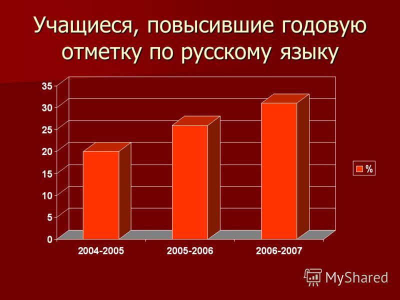 Учащиеся, повысившие годовую отметку по русскому языку