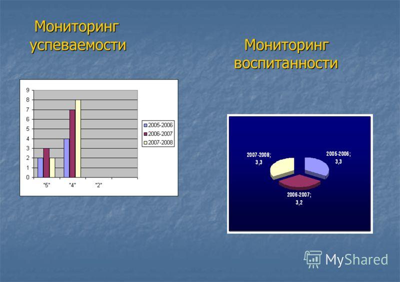 Мониторинг успеваемости Мониторинг воспитанности Мониторинг успеваемости Мониторинг воспитанности