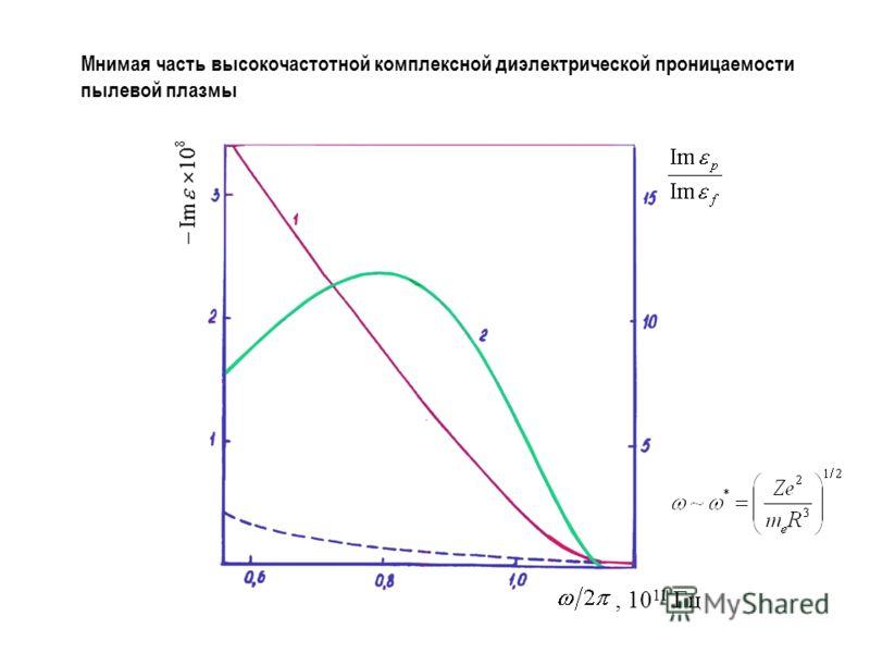 Мнимая часть высокочастотной комплексной диэлектрической проницаемости пылевой плазмы, 10 11 Гц