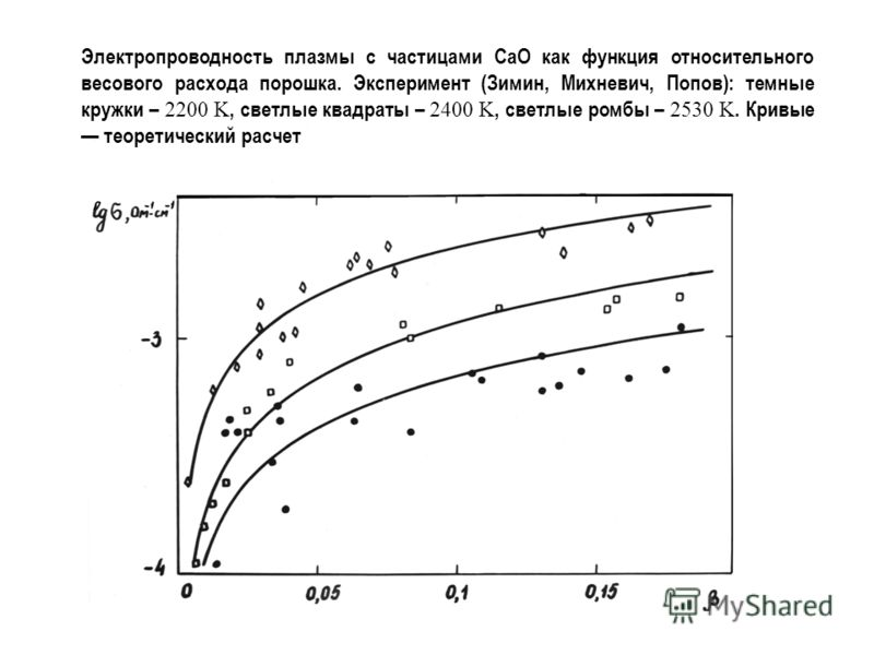 Электропроводность плазмы с частицами CaO как функция относительного весового расхода порошка. Эксперимент (Зимин, Михневич, Попов): темные кружки – 2200 K, светлые квадраты – 2400 K, светлые ромбы – 2530 K. Кривые теоретический расчет