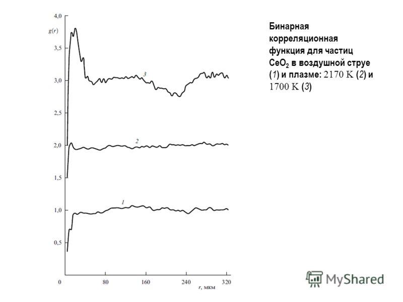 Бинарная корреляционная функция для частиц CeO 2 в воздушной струе ( 1 ) и плазме: 2170 K ( 2 ) и 1700 K ( 3 )