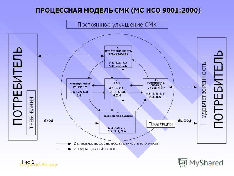 © Русский Регистр20 ПРОЦЕССНАЯ МОДЕЛЬ СМК (МС ИСО 9001:2000)