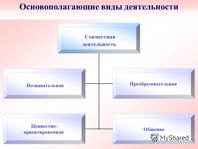 Основополагающие виды деятельности Совместная деятельность Познавательная Преобразовательная Ценностно- ориентировочная Общение