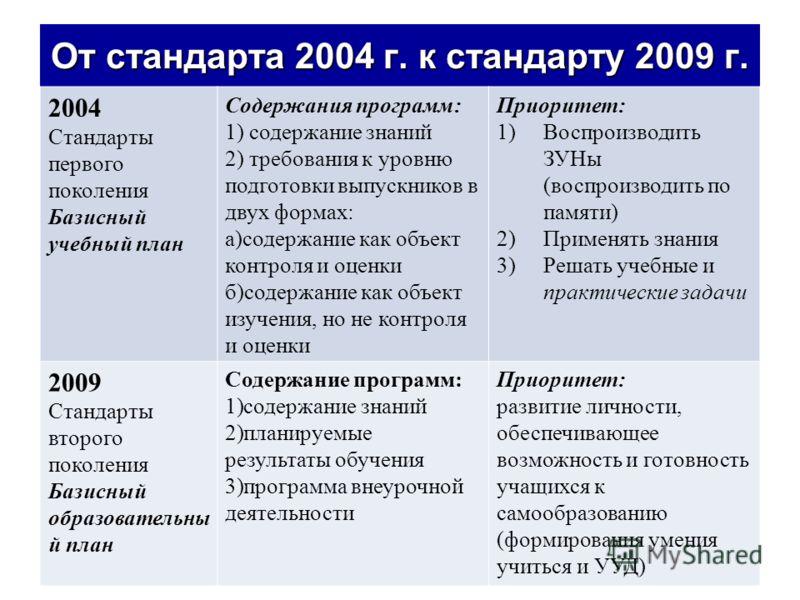 От стандарта 2004 г. к стандарту 2009 г. 2004 Стандарты первого поколения Базисный учебный план Содержания программ: 1) содержание знаний 2) требования к уровню подготовки выпускников в двух формах: а)содержание как объект контроля и оценки б)содержа