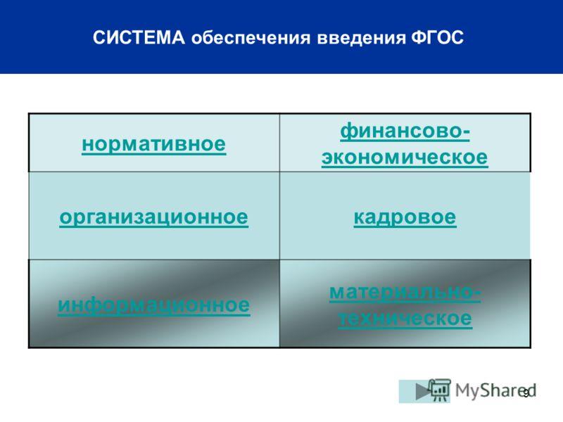 9 СИСТЕМА обеспечения введения ФГОС нормативное финансово- экономическое организационноекадровое информационное материально- техническое