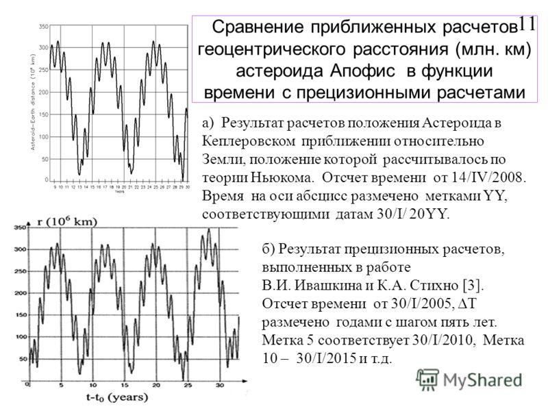 Сравнение приближенных расчетов геоцентрического расстояния (млн. км) астероида Апофис в функции времени с прецизионными расчетами б) Результат прецизионных расчетов, выполненных в работе В.И. Ивашкина и К.А. Стихно [3]. Отсчет времени от 30/I/2005,