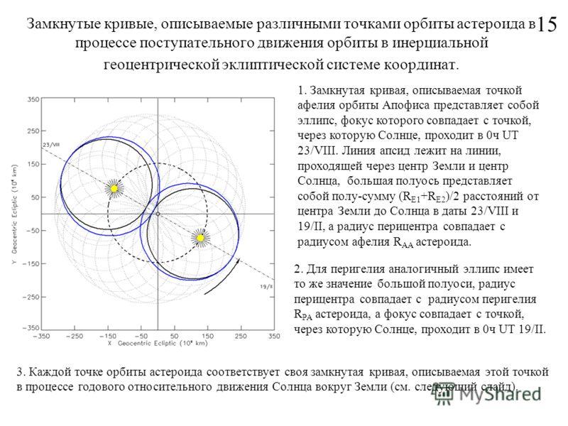 Замкнутые кривые, описываемые различными точками орбиты астероида в процессе поступательного движения орбиты в инерциальной геоцентрической эклиптической системе координат. 15 1. Замкнутая кривая, описываемая точкой афелия орбиты Апофиса представляет