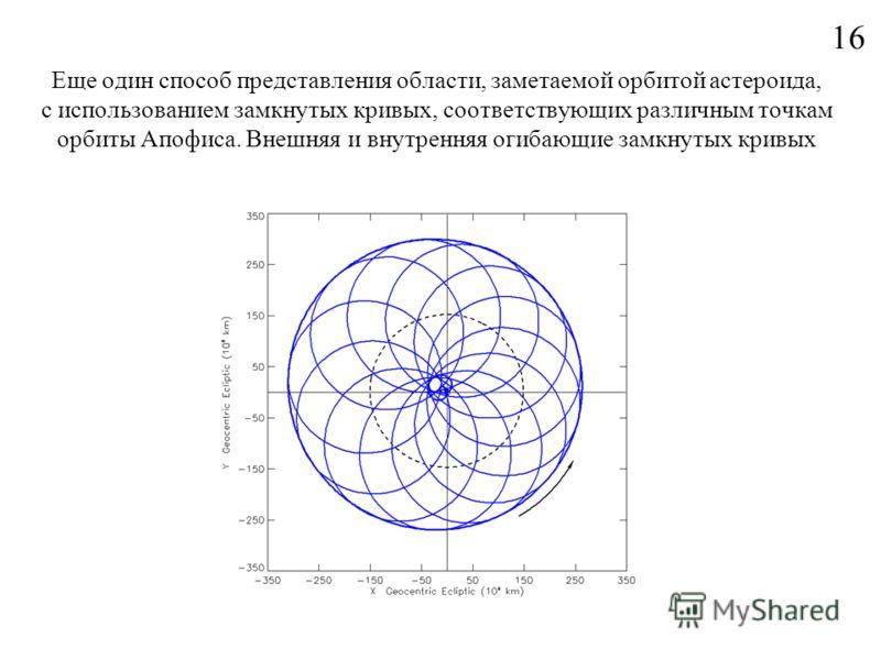 Еще один способ представления области, заметаемой орбитой астероида, с использованием замкнутых кривых, соответствующих различным точкам орбиты Апофиса. Внешняя и внутренняя огибающие замкнутых кривых 16