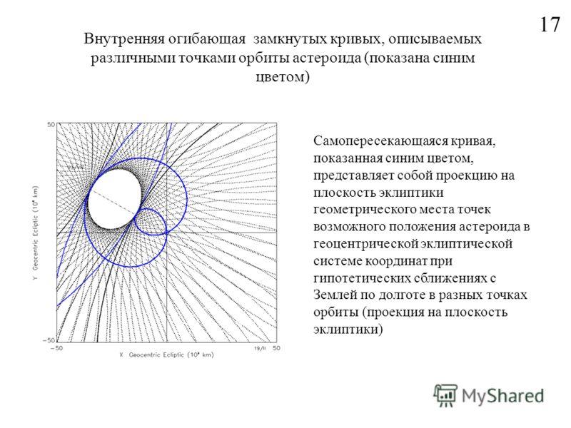 Внутренняя огибающая замкнутых кривых, описываемых различными точками орбиты астероида (показана синим цветом) 17 Самопересекающаяся кривая, показанная синим цветом, представляет собой проекцию на плоскость эклиптики геометрического места точек возмо