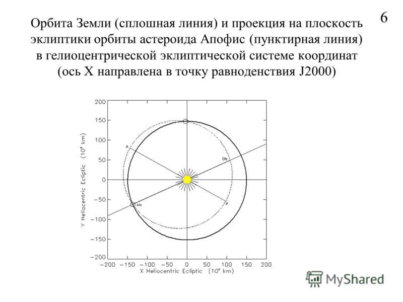 Орбита Земли (сплошная линия) и проекция на плоскость эклиптики орбиты астероида Апофис (пунктирная линия) в гелиоцентрической эклиптической системе координат (ось X направлена в точку равноденствия J2000) 6