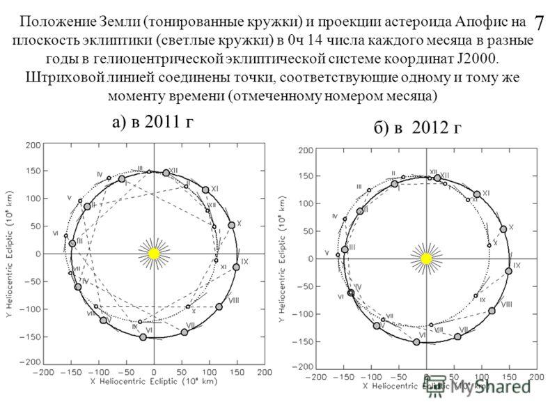 Положение Земли (тонированные кружки) и проекции астероида Апофис на плоскость эклиптики (светлые кружки) в 0ч 14 числа каждого месяца в разные годы в гелиоцентрической эклиптической системе координат J2000. Штриховой линией соединены точки, соответс