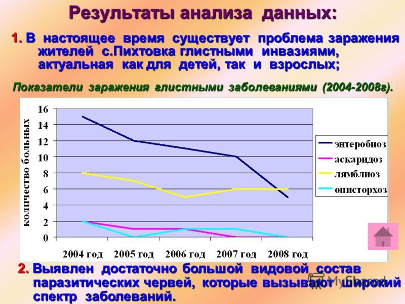 Результаты анализа данных: 1. В настоящее время существует проблема заражения жителей с.Пихтовка глистными инвазиями, актуальная как для детей, так и взрослых; Показатели заражения глистными заболеваниями (2004-2008г). 2. Выявлен достаточно большой в