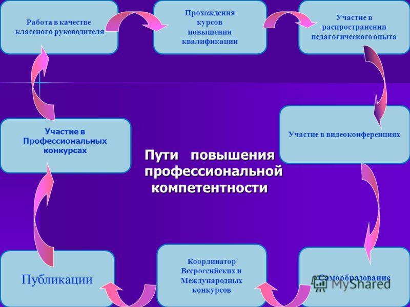 Публикации Прохождения курсов повышения квалификации Участие в видеоконференциях Работа в качестве классного руководителя Самообразование Участие в Профессиональных конкурсах Участие в распространении педагогического опыта Координатор Всероссийских и