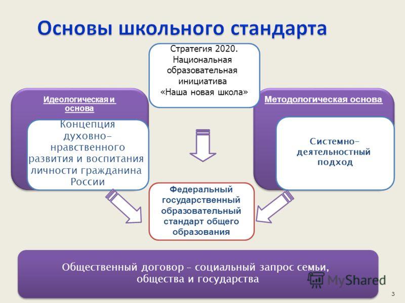 3 Методологическая основа