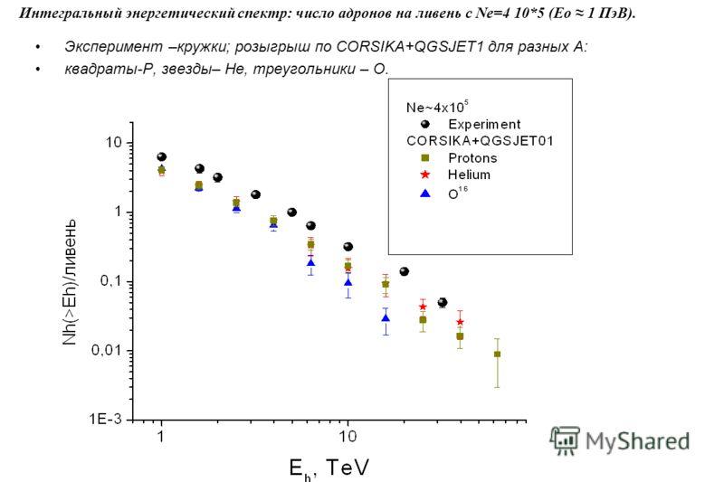 Эксперимент –кружки; розыгрыш по CORSIKA+QGSJET1 для разных А: квадраты-P, звезды– He, треугольники – O. Интегральный энергетический спектр: число адронов на ливень с Ne=4 10*5 (Eo 1 ПэВ).