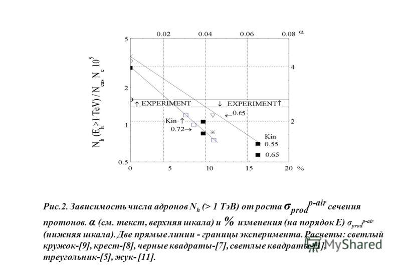 Рис.2. Зависимость числа адронов N h (> 1 ТэВ) от роста σ prod p-air сечения протонов. α (см. текст, верхняя шкала) и % изменения (на порядок E) σ prod p-air (нижняя шкала). Две прямые линии - границы эксперимента. Расчеты: светлый кружок-[9], крест-