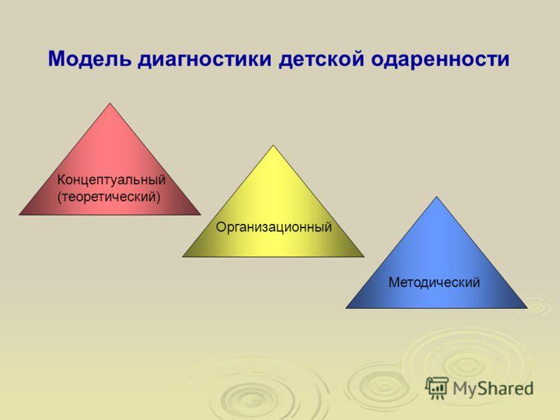 Модель диагностики детской одаренности Концептуальный (теоретический) Организационный Методический